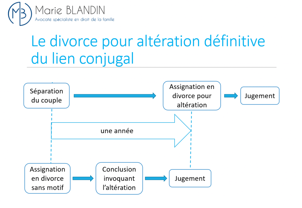 divorce nouvelle version 2021
