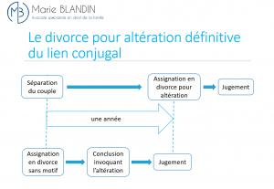 divorce nouvelle version 2021